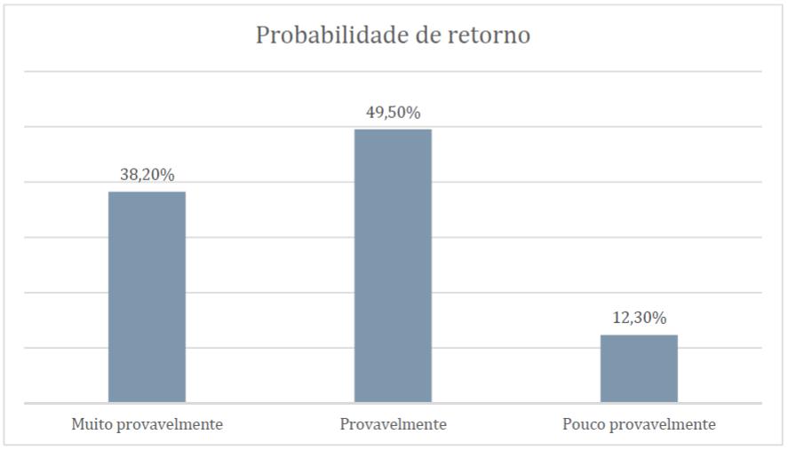 Gráfico Probabilidade de Retorno